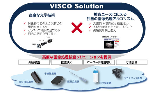 ViSCO Solution